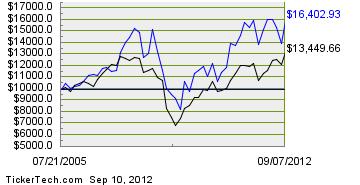 RDS met herinvesteren dividend
