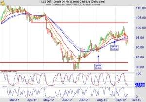 Crude oil dagchart