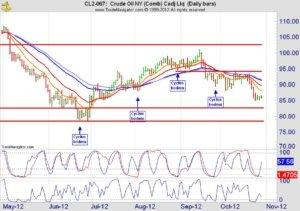 Crude oil future dagchart