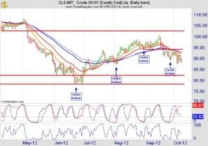 Crude oil futures dagchart