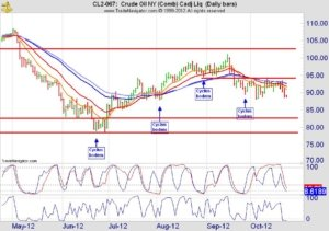 Crude oil futures dagchart