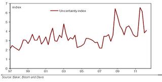 Index voor onzekerheid