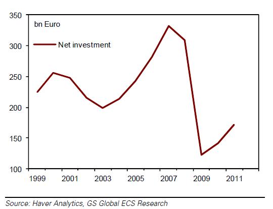 vrije val van de netto-investeringen in Europa
