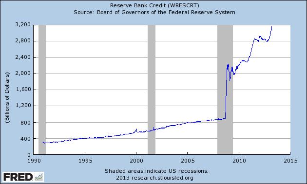 Reserve Bank Credit