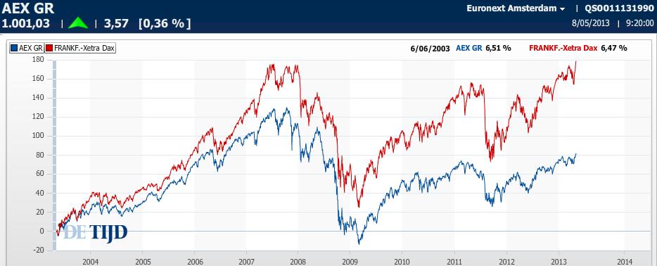 Duitse aandelen top 5 dividendbetalers