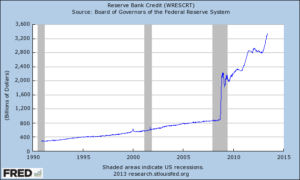 Reserve Bank Credit (WRESCRT)