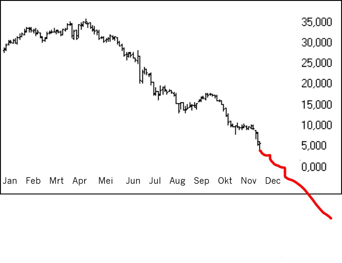 grafiek dalend kader rood erdoor