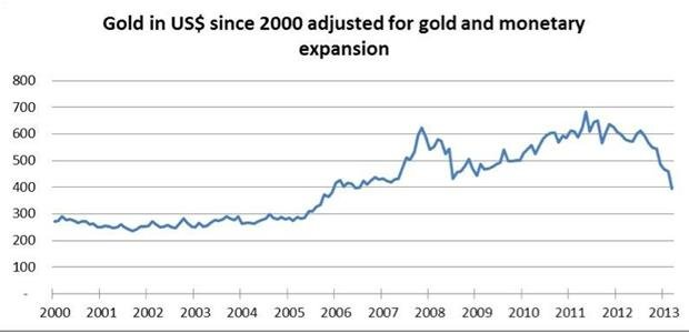 Gold in dollars