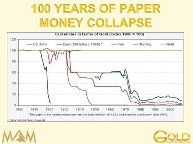 Money Collapse