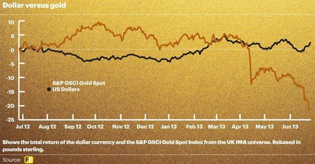dollar versus gold