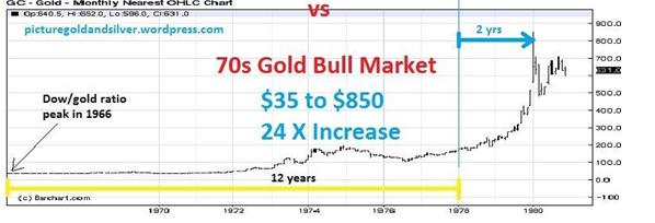gold bull market previous in 70s
