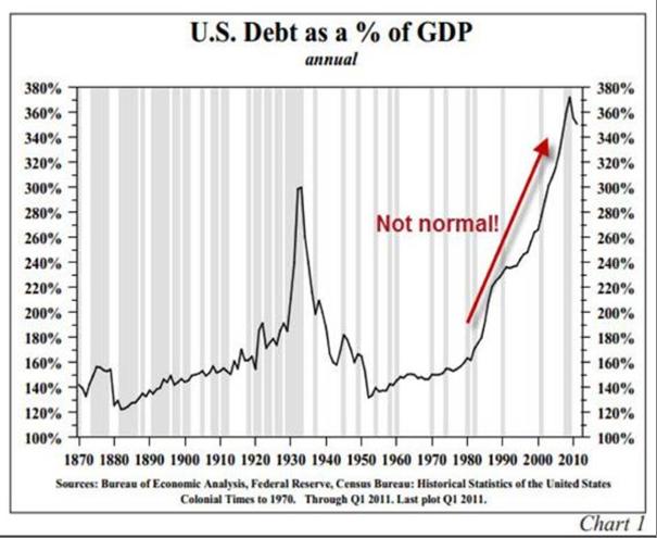 Schuld VS tov GDP