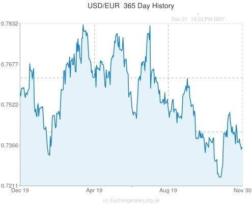 USD-EUR-365-day-exchange-rate-history-graph-large