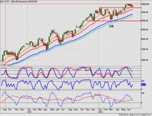Dax future week chart