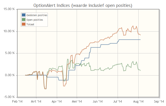 Traderswinkel_OptionAlert_indices