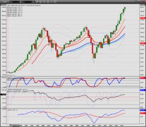 S&P kwartaalchart