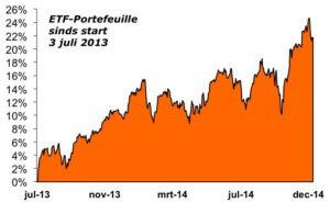 ETF-Portefeuille