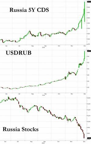 Rusland cds aandelen