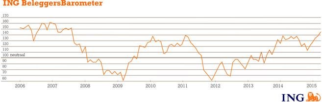 Beleggersvertrouwen op hoogste niveau in bijna acht jaar - ING BeleggersBarometer maart 2015