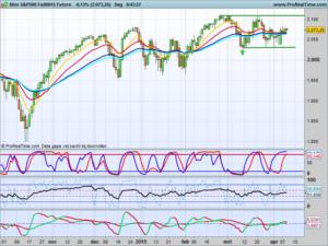 S&P future dagchart