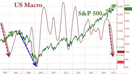 US macro S&P500