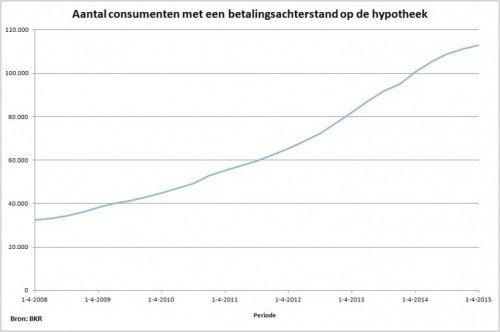bkrhypotheekbarometerapril20151