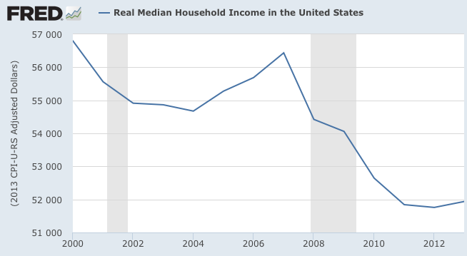 Real Median Household Income in the United States