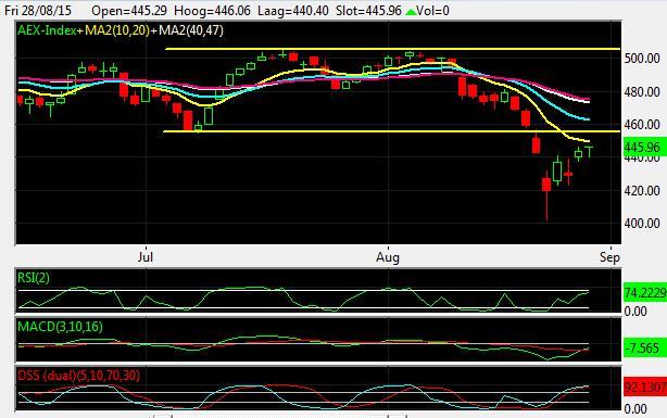 AEX-daggrafiek-optie-trade-van-de-week-optie-premie-opstrijken-met-short-strangle-aex-index