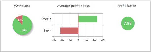 AEXAlert best presterende systeem van Traderswinkel: 50% korting