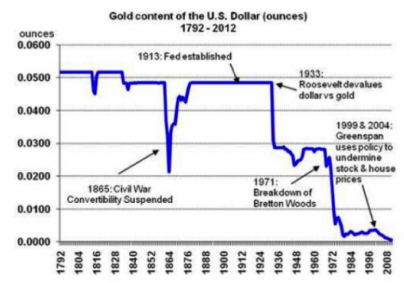 Goud in dollar