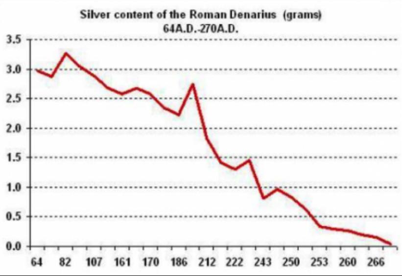 zilver in romeinse denarius