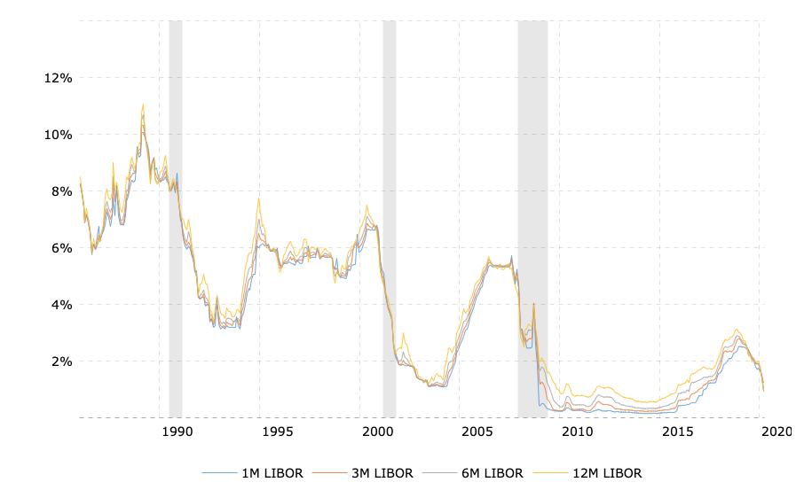 LIBOR Rates - 30 jaar historische grafiek