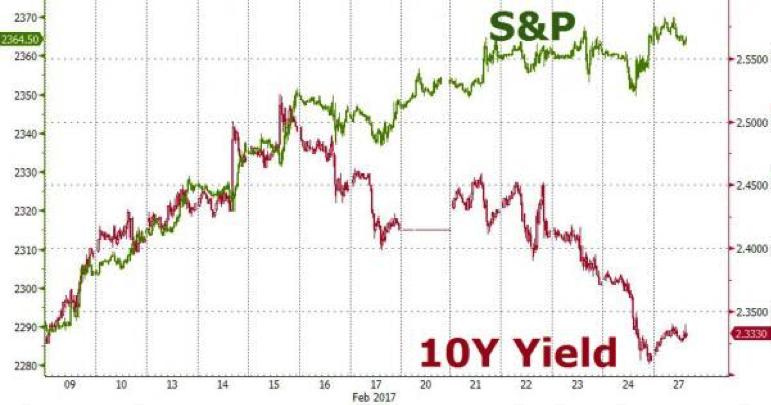 S&P met de 10 year yield curve