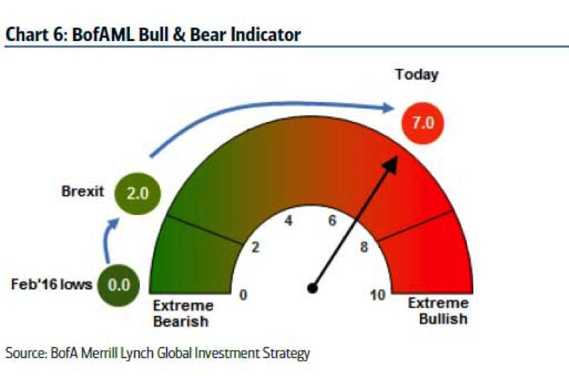 bull & Bear indicator