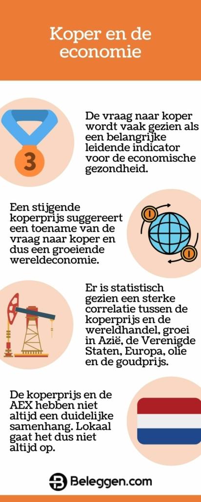 koper en de economie