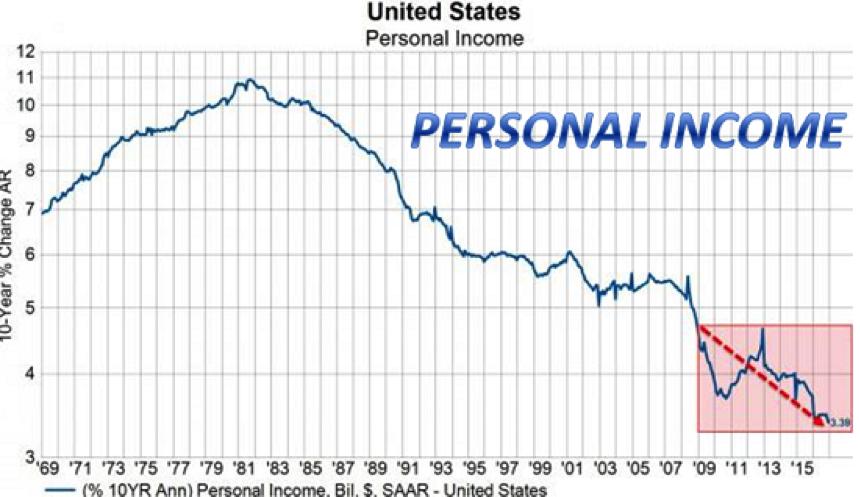 Personal income