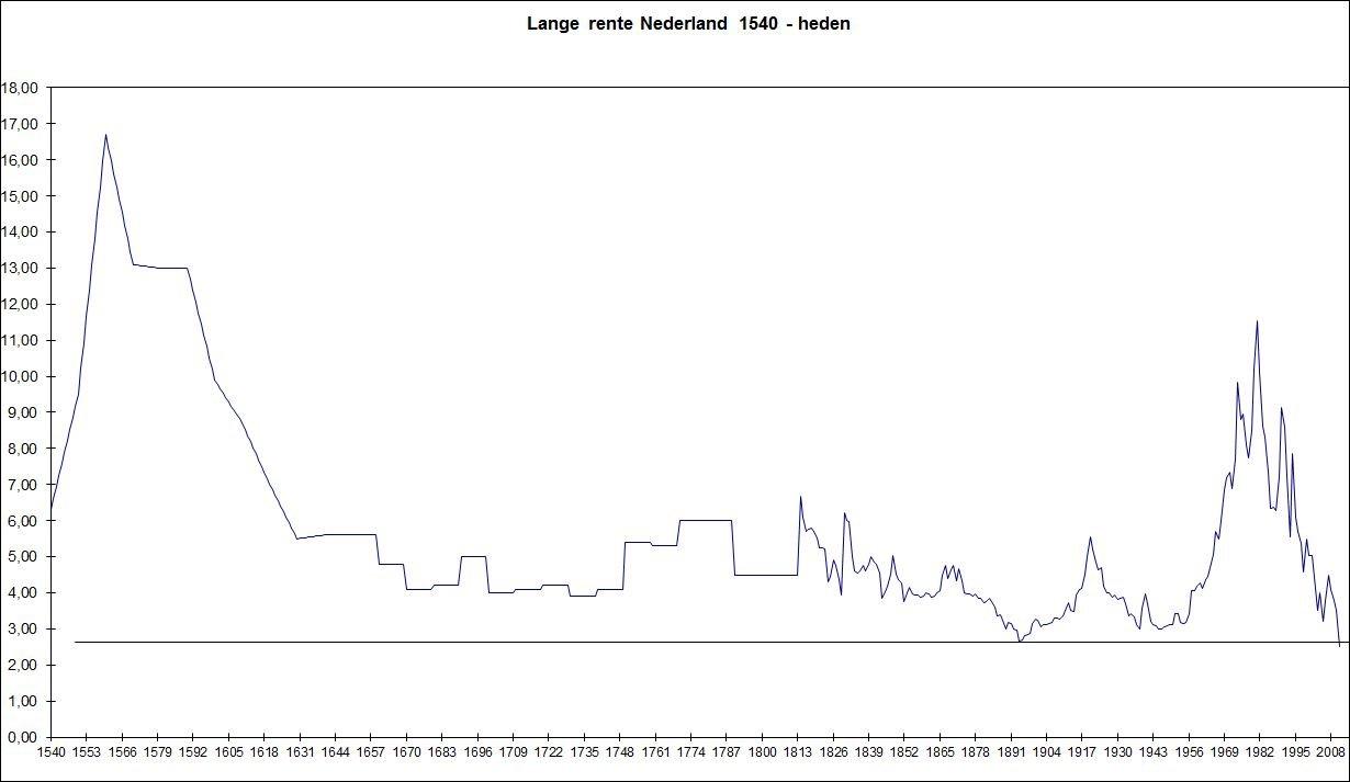 Rente sinds 1540