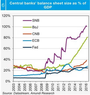 SNB+versus+other+cb+gdp+balance+sheet+2016+_1_
