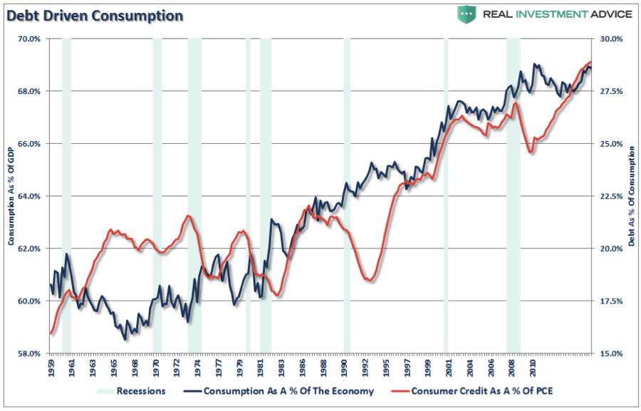 debt driven consumption