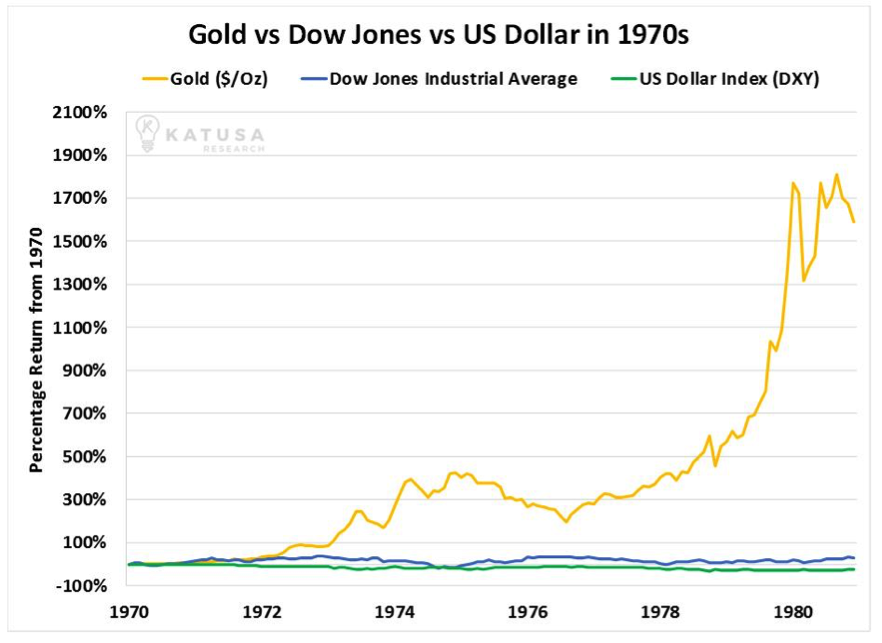goud vs dow jones