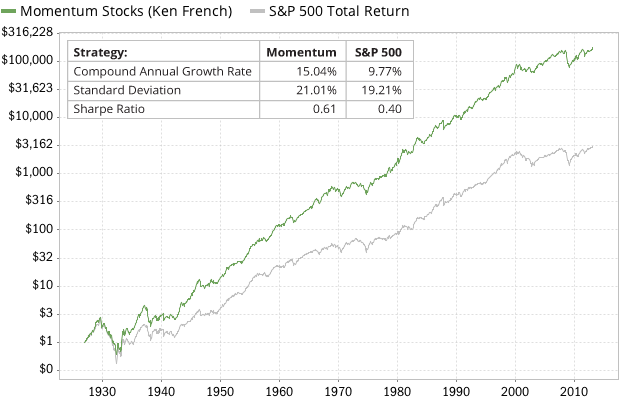 strategie momentum_stocks