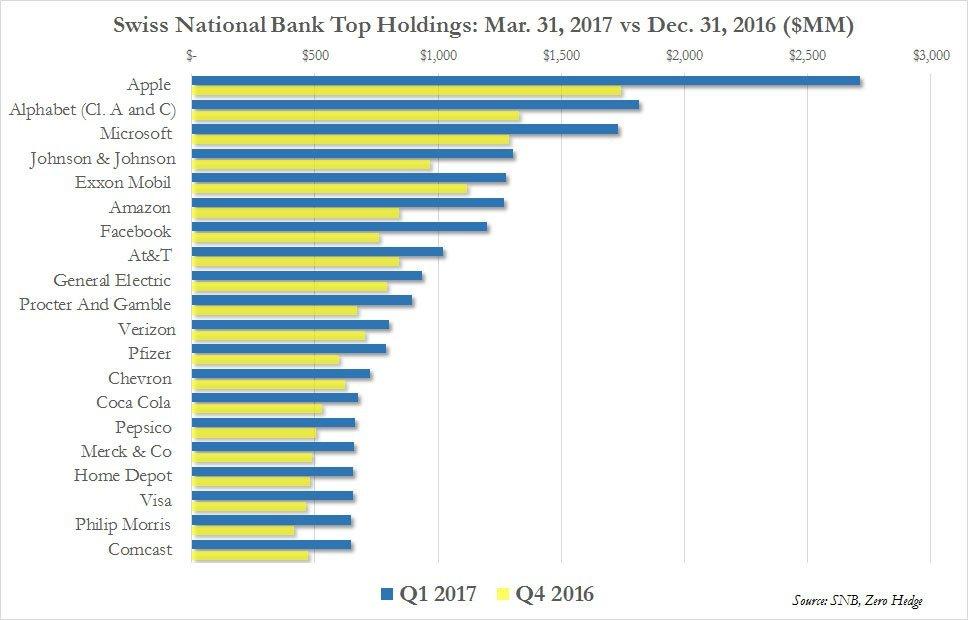 swiss-bank-holdings