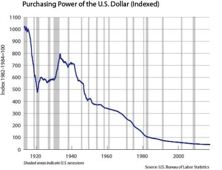 koopkracht dollar