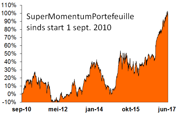 SuperMomentumPortefeuille