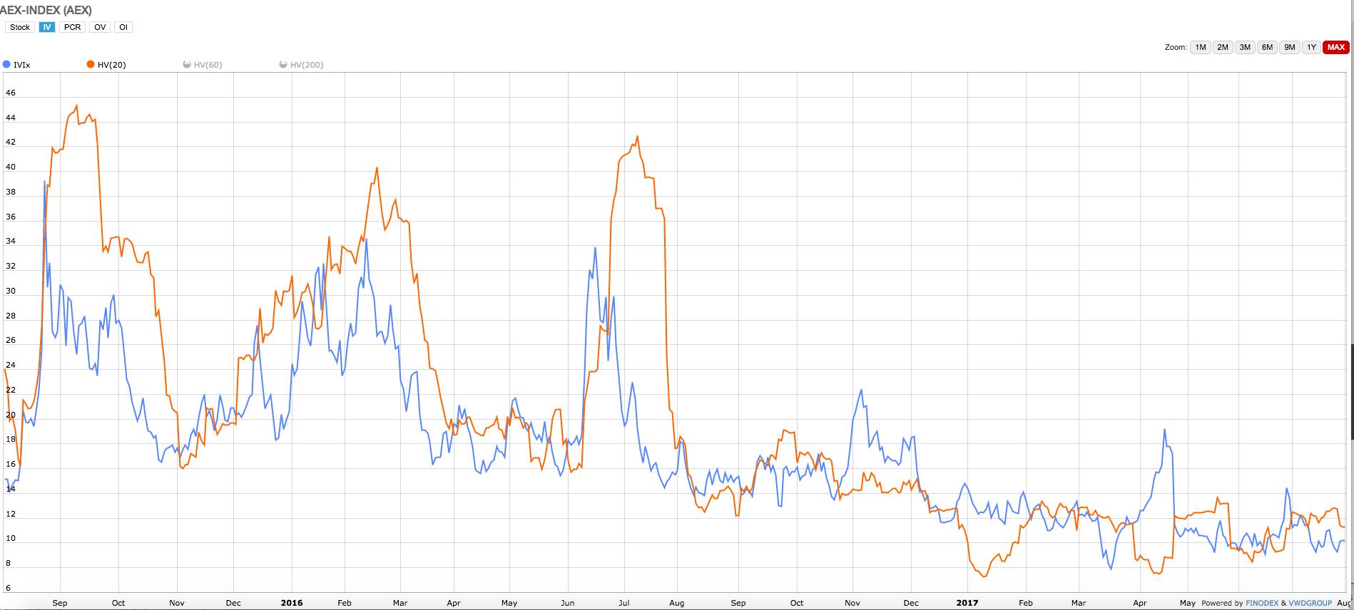 Volatiliteit AEX
