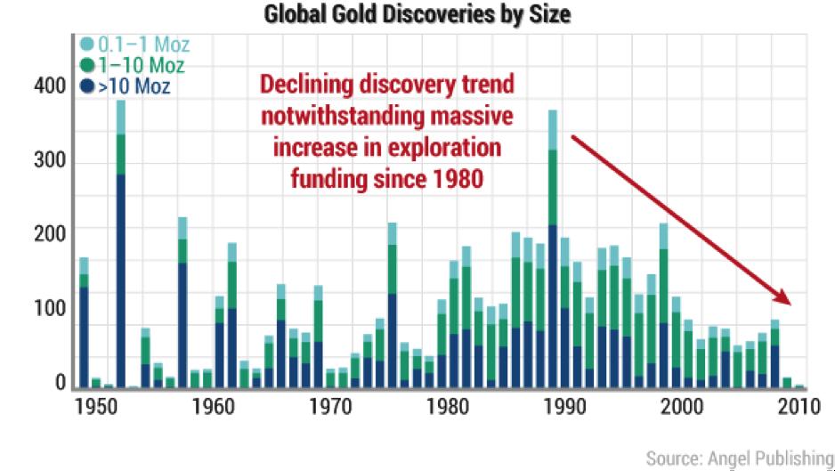 goud ontdekkingen