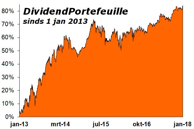 Dividend-Portefeuille