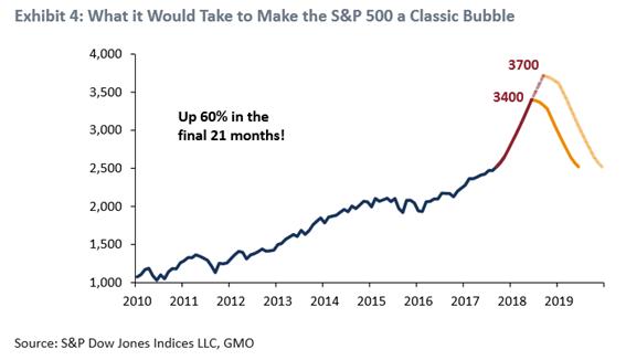 bubble s&P