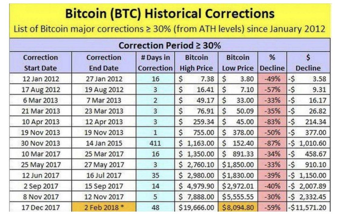 btc correcties