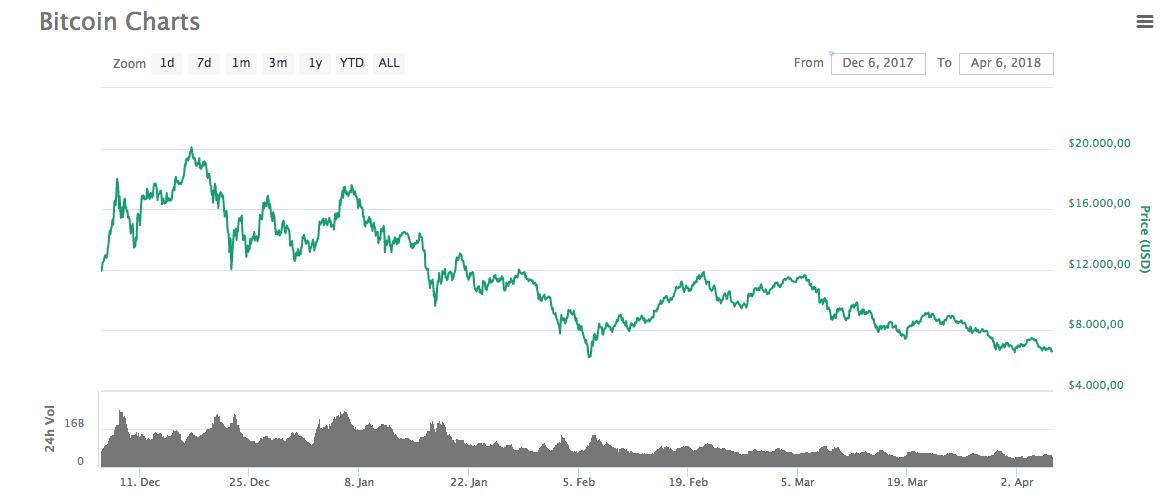 Bitcoin sinds december 2017